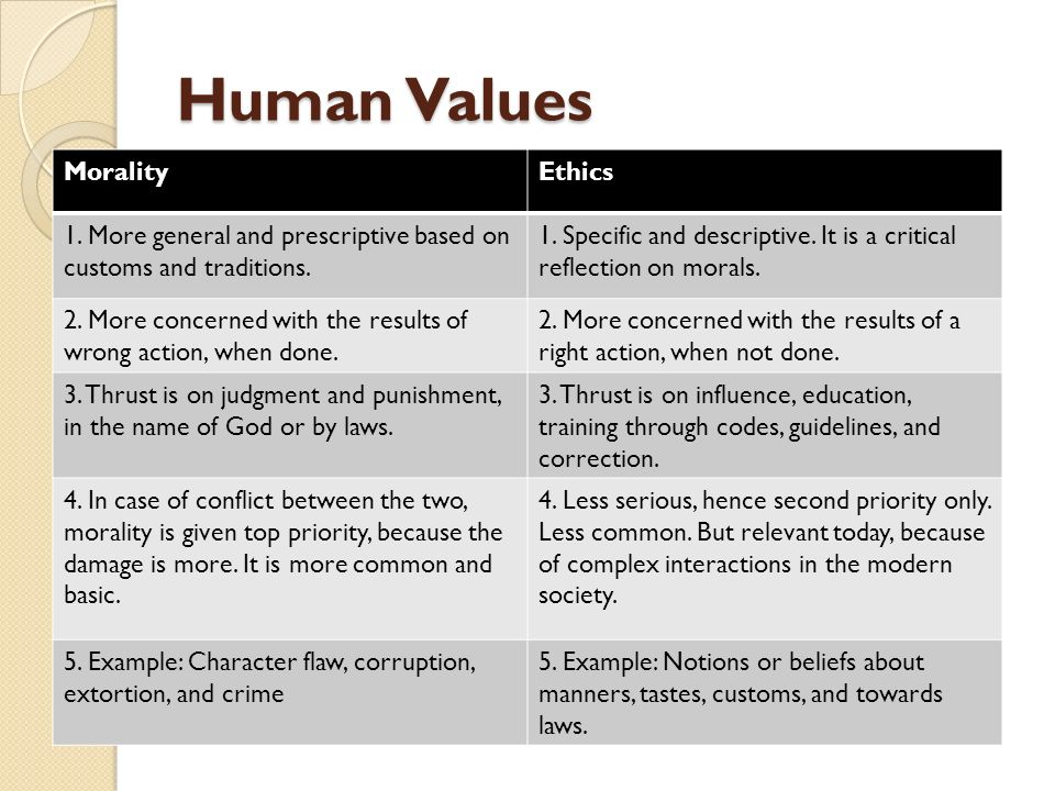 uman values and professional ethicsh Professional ethics and codes of conduct - morals and values is something that every individual may uphold in life so similar to such, so do professional organizations, especially those within the human services profession.