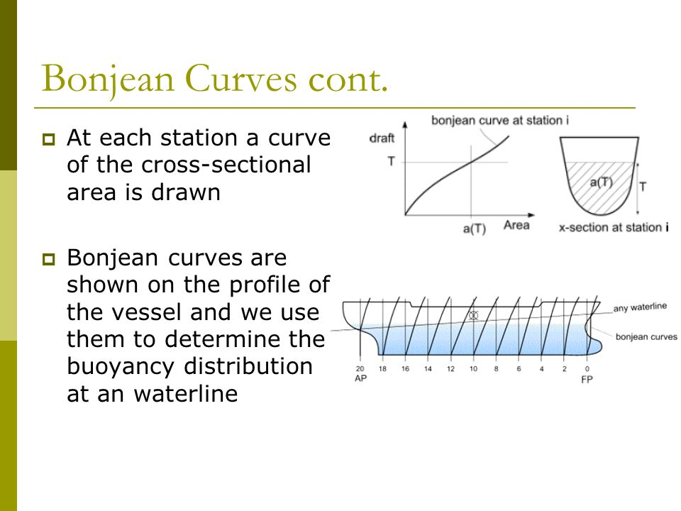 Bonjean Curves Pdf