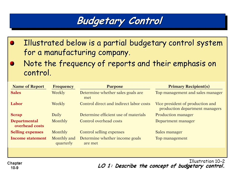 budgetary control and responsibility accounting ppt download