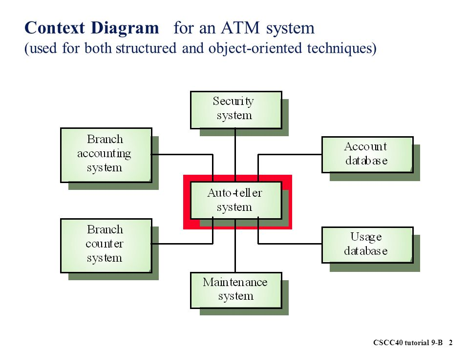 Use case diagram for the gas pump system ppt video online download 2 context diagram for an atm system used for both structured and object oriented techniques ccuart Image collections