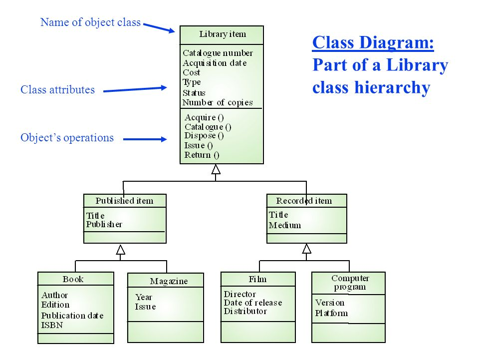 Use Case Diagram For The Gas Pump System Ppt Video Online Download