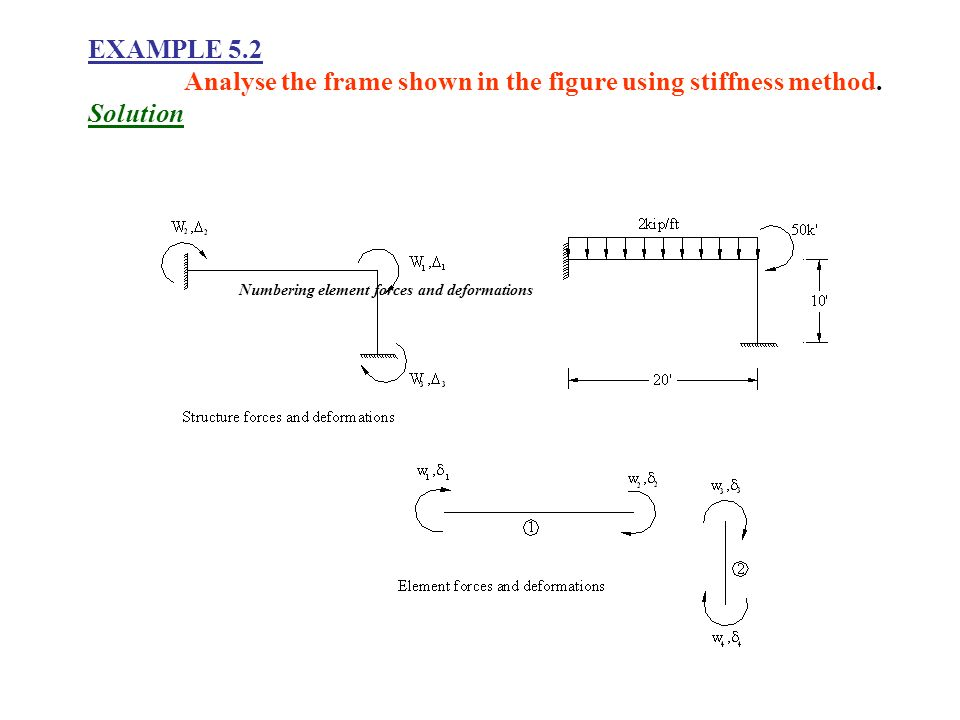 THE ANALYSIS OF BEAMS & FRAMES - ppt video online download