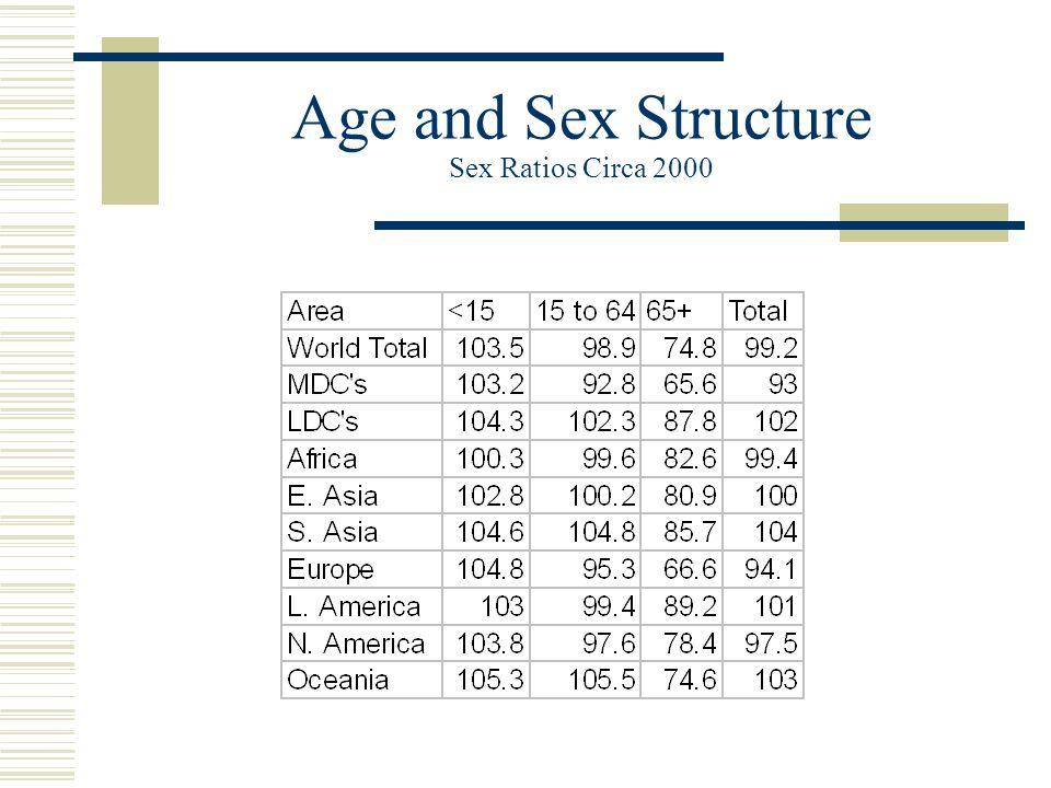 age sex structure