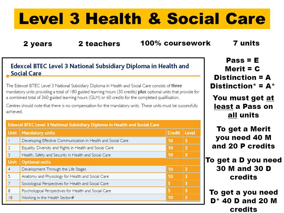 btec health and social care unit Provide your students with a strong and distinctive case study approach which will contextualise key issues with the student textbook for btec first health and social carethe aim of this book is to develop the knowledge and understanding needed for the completion of the btec first health and social care course each chapter focuses on one btec first health and social care unit, which is in.