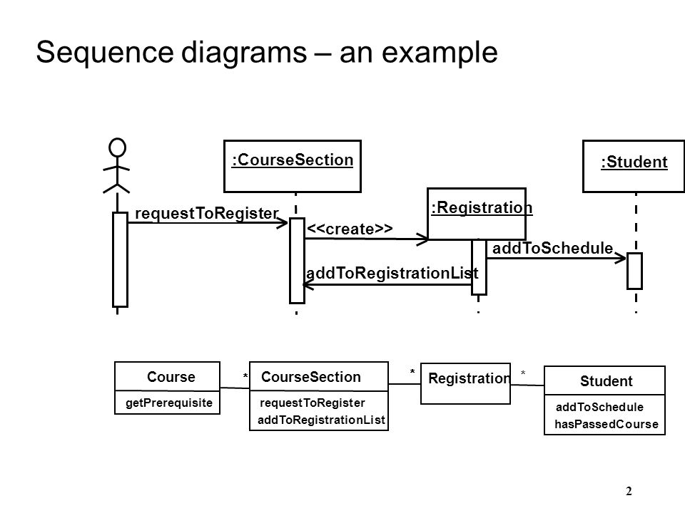 Sequence diagram presentation residential electrical symbols sequence diagrams sequence interaction diagrams behavioral diagrams rh slideplayer com activity diagram sequence diagram ppt presentation ccuart Gallery