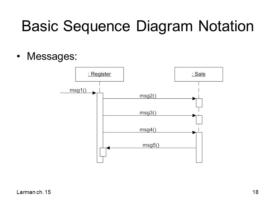 Interaction diagram notation ppt video online download basic sequence diagram notation ccuart Choice Image