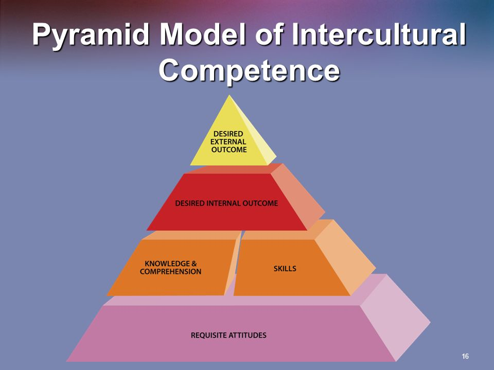 16 pyramid model of intercultural competence