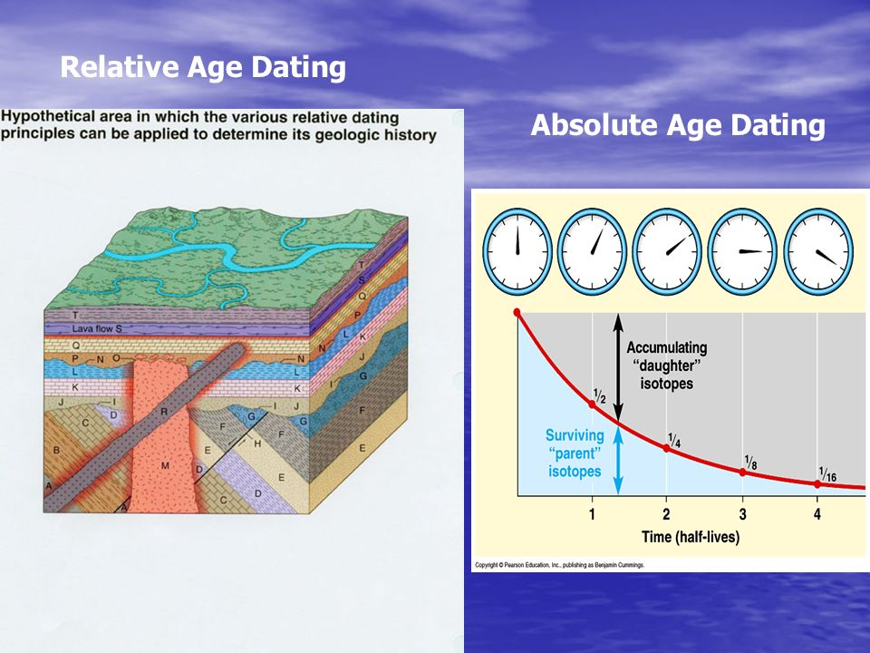 absolute age dating ppt