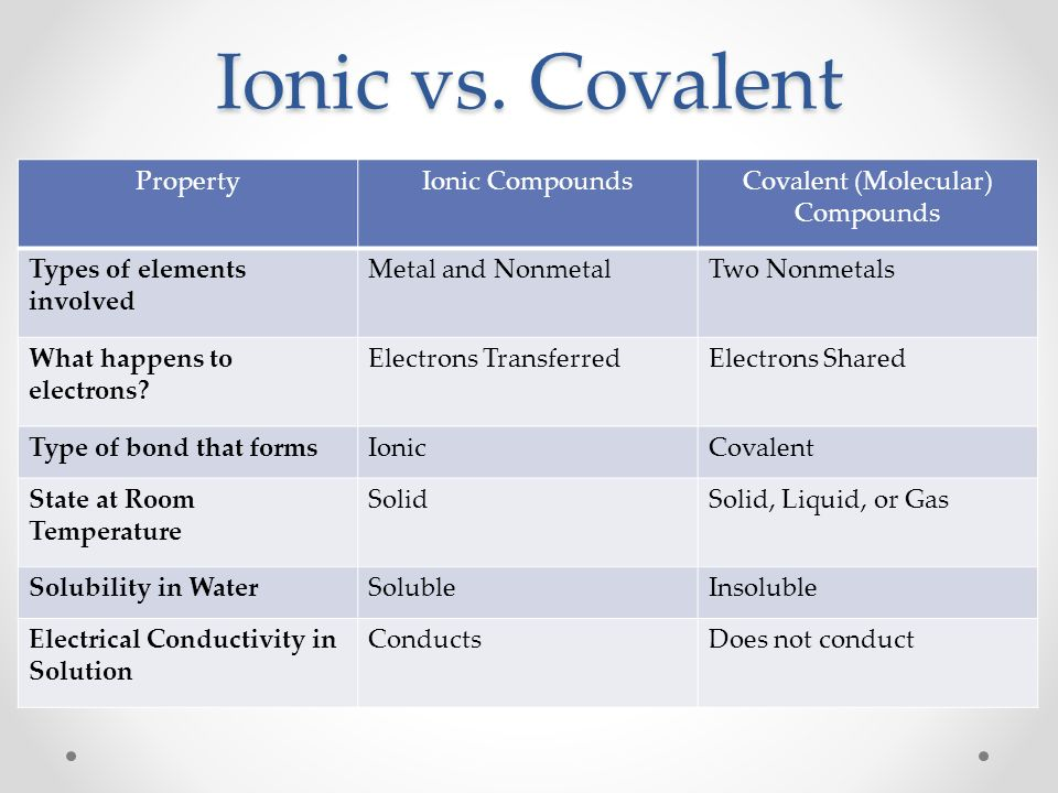 Nomenclature Ionic And Covalent Lessons Tes Teach