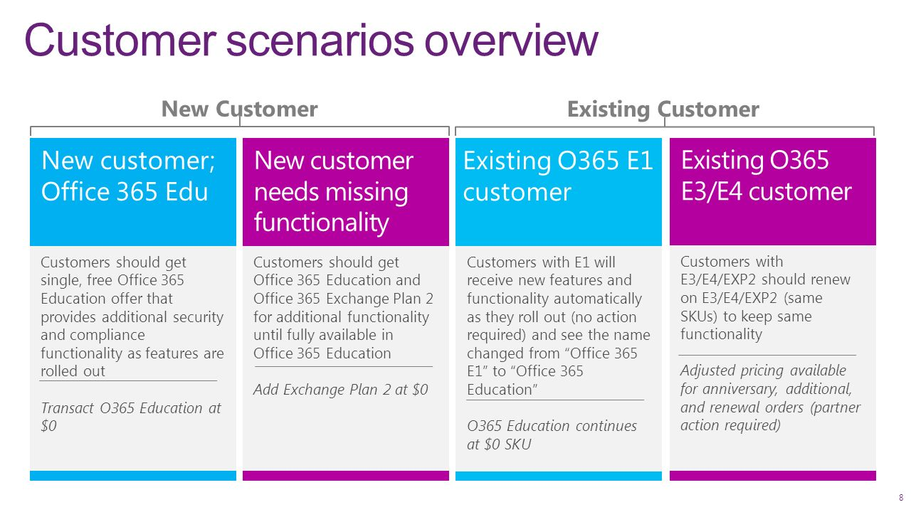 Updated: October 2015 Office 365 Education L300 Partner Deck