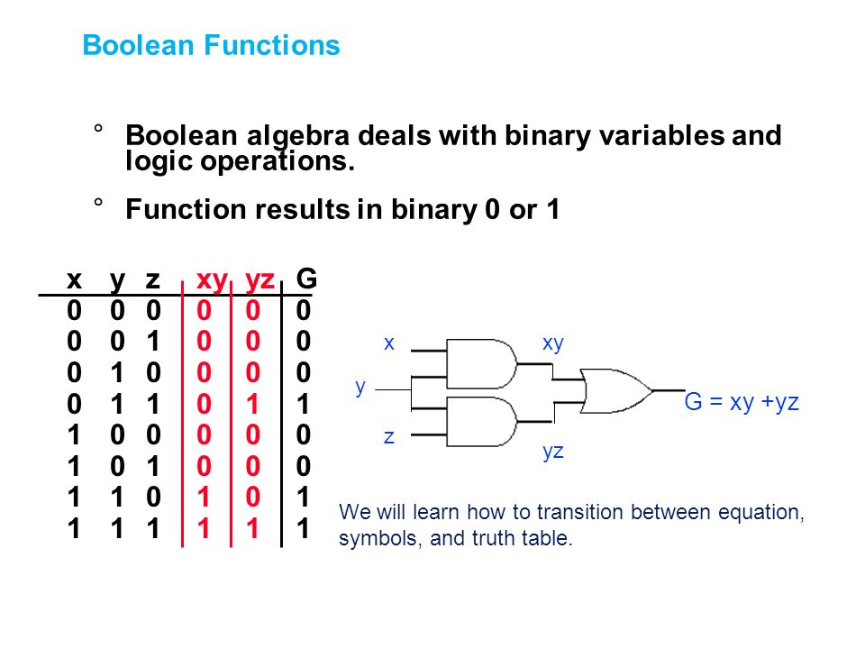 Boolean algebra deals with binary variables and logic operations.