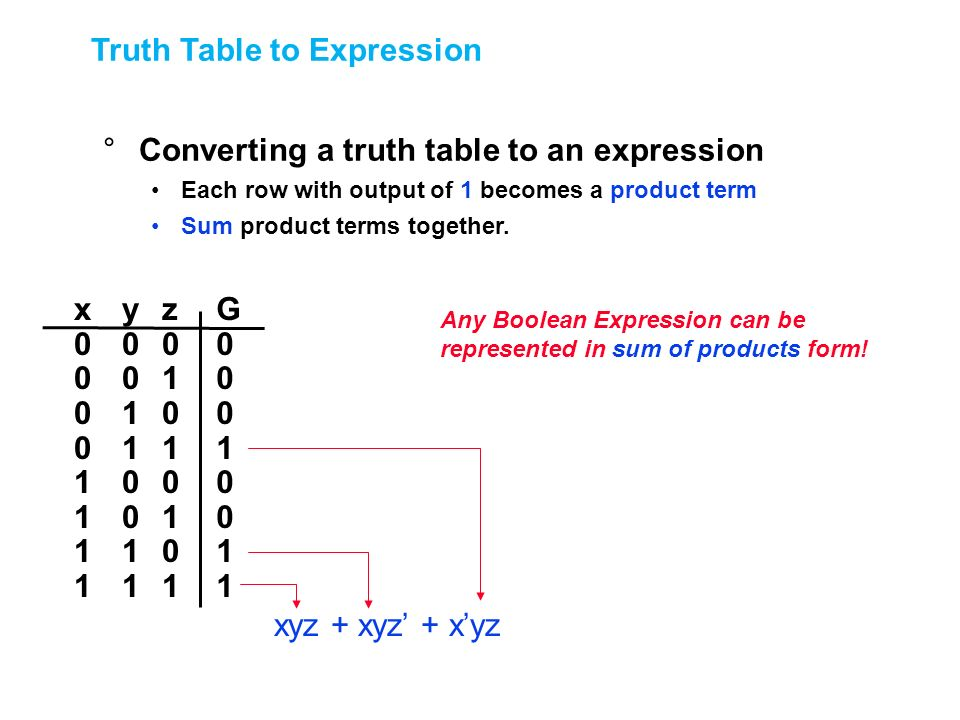 Truth Table to Expression