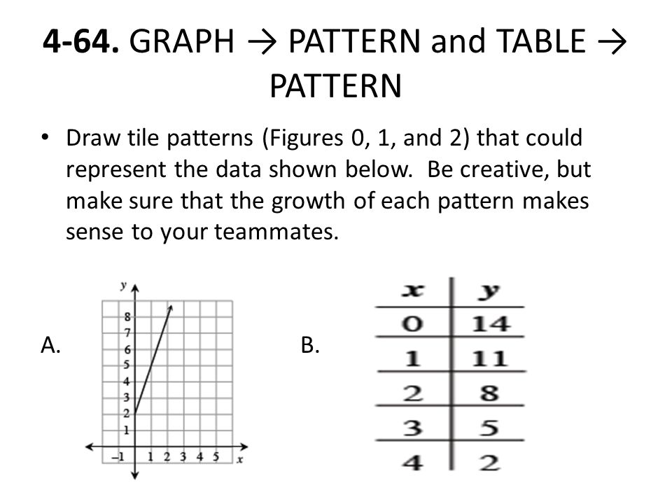 For each rule make a table, graph, and draw figure 0, 1, and ppt ...