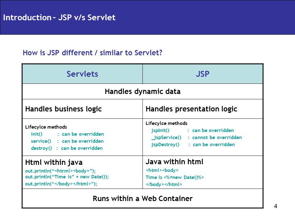 Java Server Pages (JSP) - ppt video online download