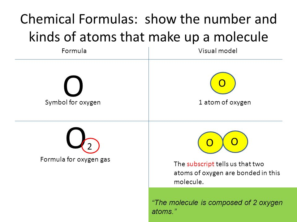 Engage do now 1 use your periodic table of elements to find the chemical formulas show the number and kinds of atoms that make up a molecule urtaz