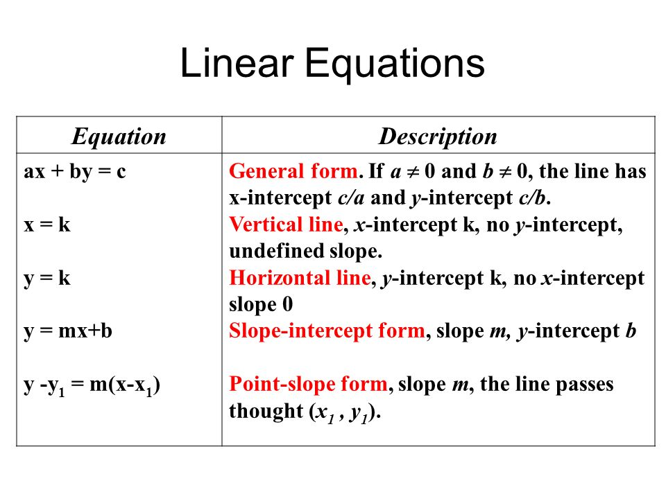 Graph Equations And Inequalities Ppt Download