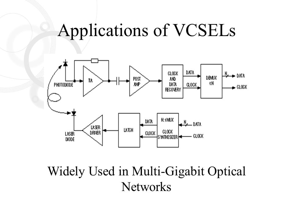 VCSEL High Speed Drivers - ppt video online download