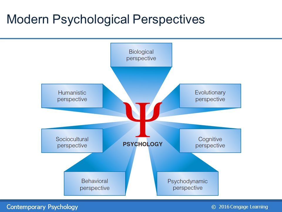 5 perspectives of psychology