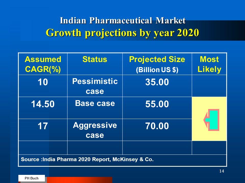 indian pharmaceutical market size