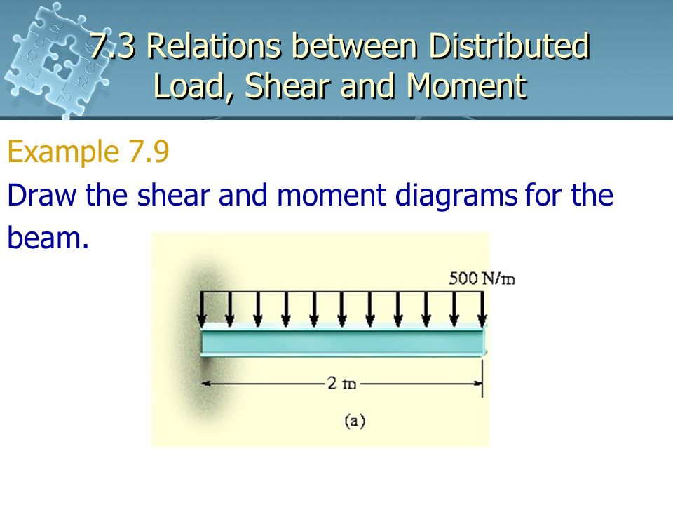 Cool 7 3 Relations Between Distributed Load Shear And Moment Ppt Download Wiring Digital Resources Counpmognl