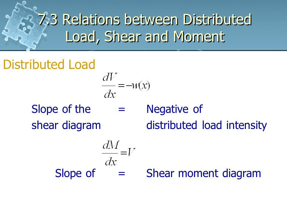 73 Relations Between Distributed Load Shear And Moment Ppt Download