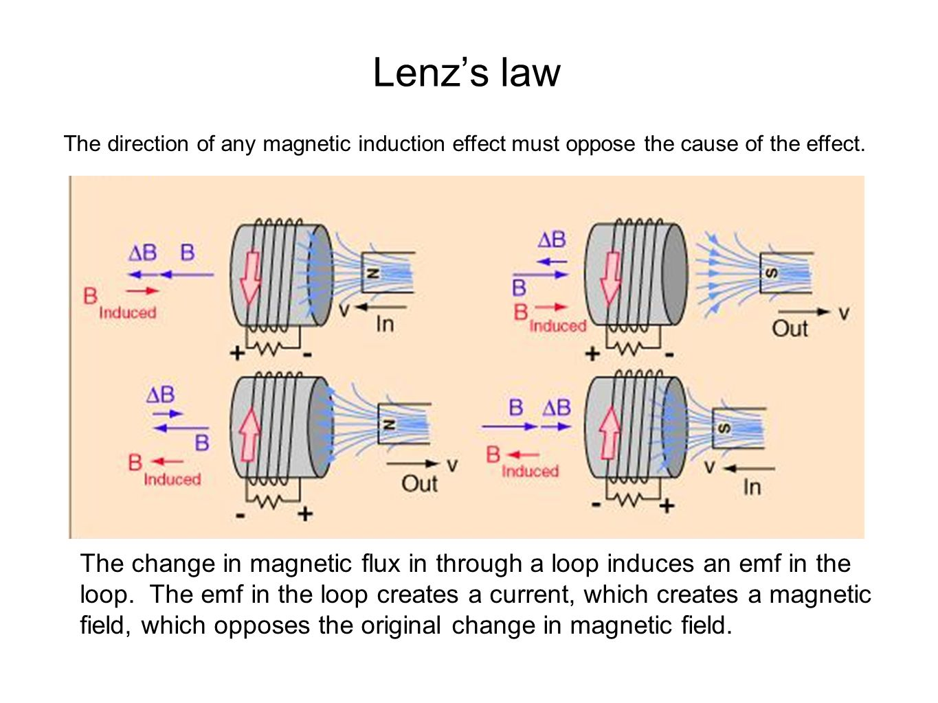 Magnetic fields and magnetic field induction 52