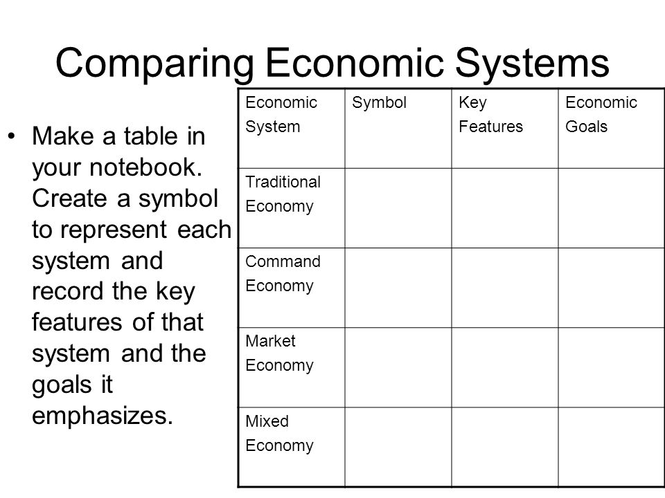 Economic Systems Ch 2 3 Notes Ppt Download