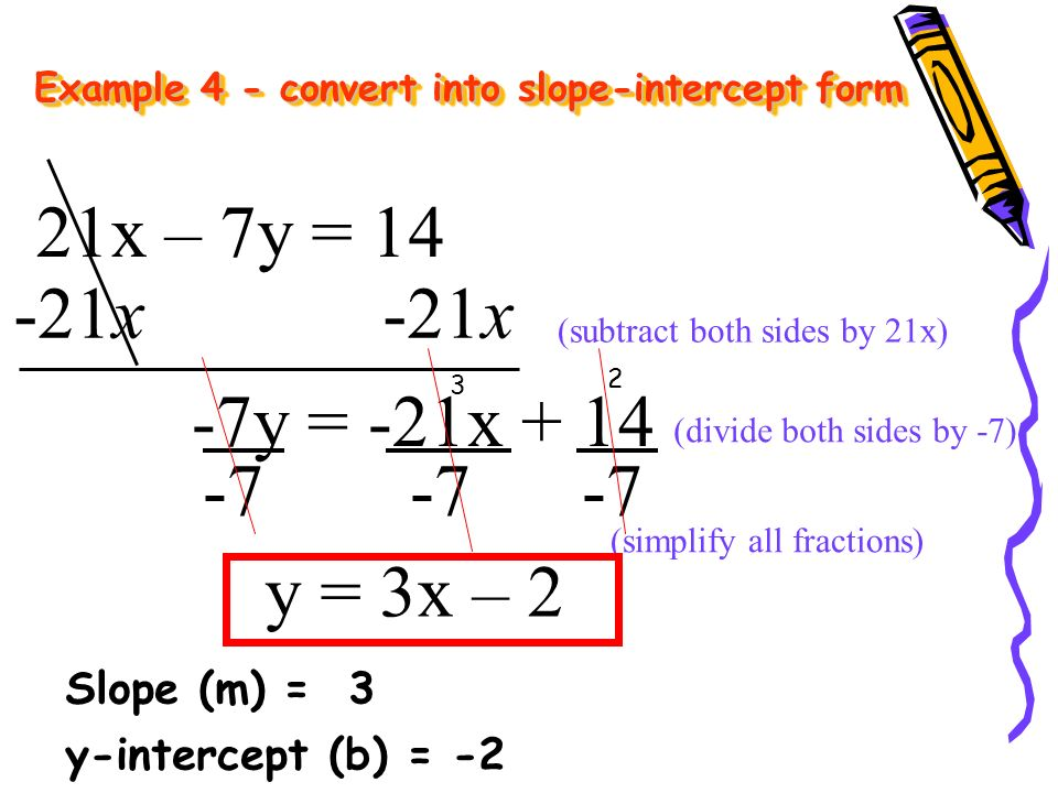 Slope intercept form of a linear equation.