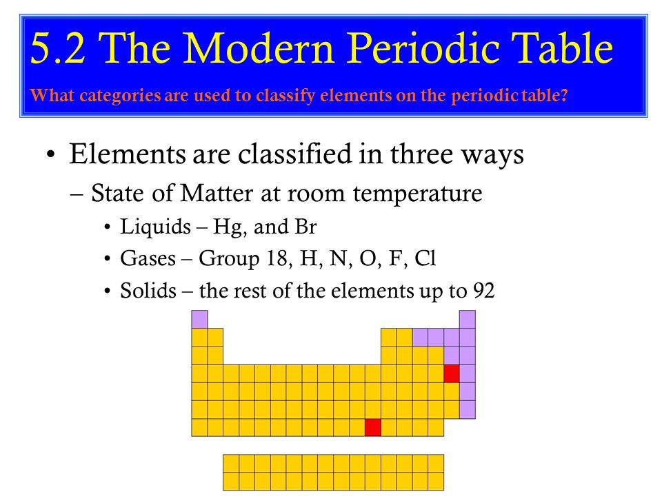 S 113 What Is The Periodic Table How Is It Arranged Ppt Video
