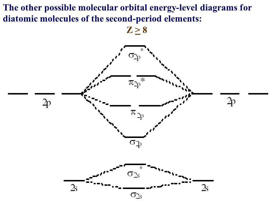 a bond will form if  valence bond theory