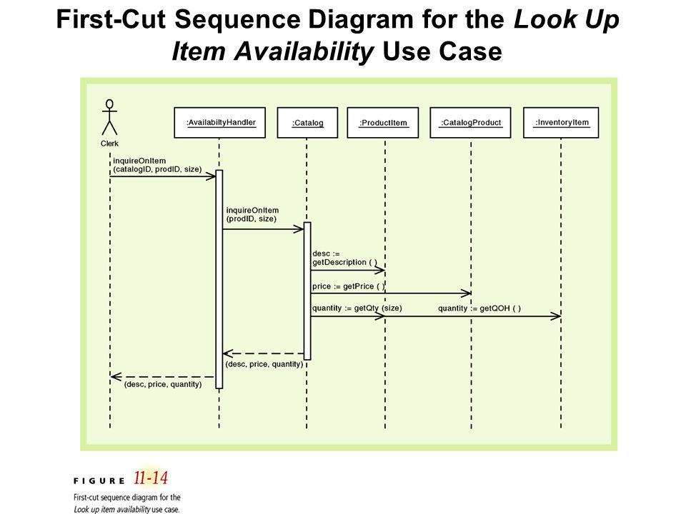 First cut sequence diagram electrical work wiring diagram use case controller system sequence diagram ssd shows input rh slideplayer com first cut sequence diagram ccuart Choice Image