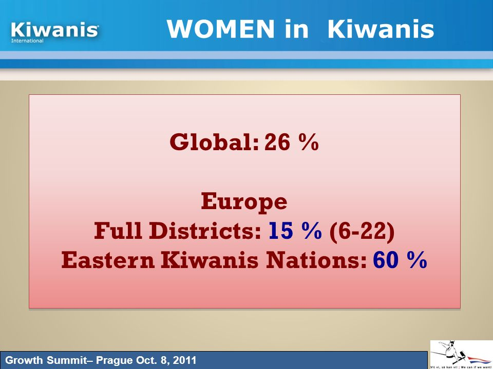 Eastern Kiwanis Nations: 60 %