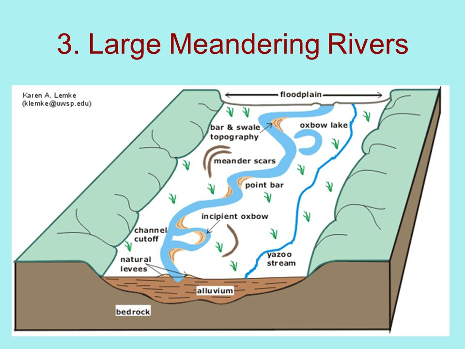 Rivers Fluvial Processes Ppt Video Online Download