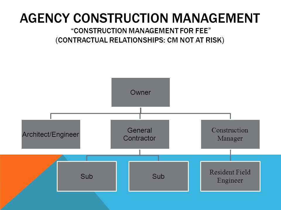 Agency Construction Management Cm Not Atrisk Ppt Video Online. 3 Resident Field Engineer. Wiring. General Construction Diagram At Scoala.co