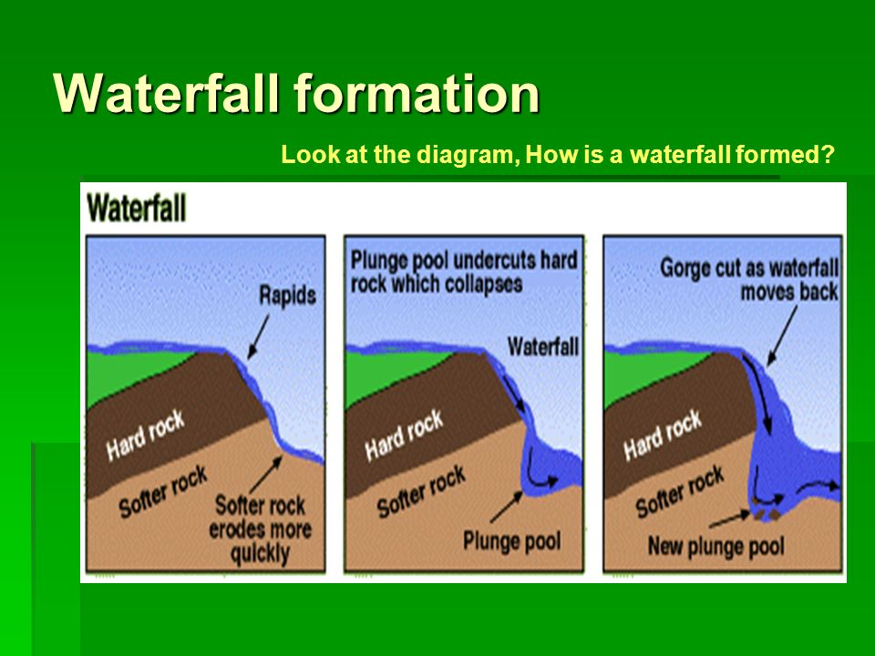 The changes downstream in a river valley ppt video online download 16 waterfall formation look at the diagram ccuart Images