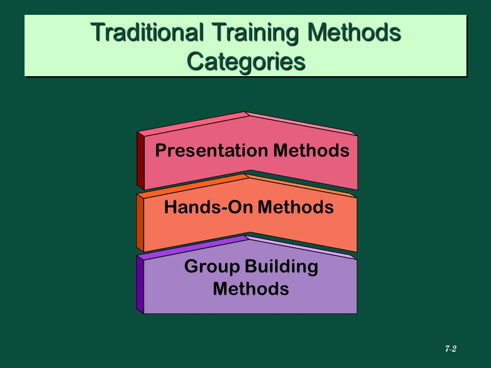 Traditional Training Methods Categories