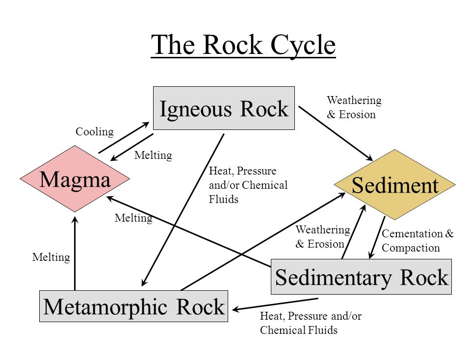 Rock Magma Diagram Residential Electrical Symbols