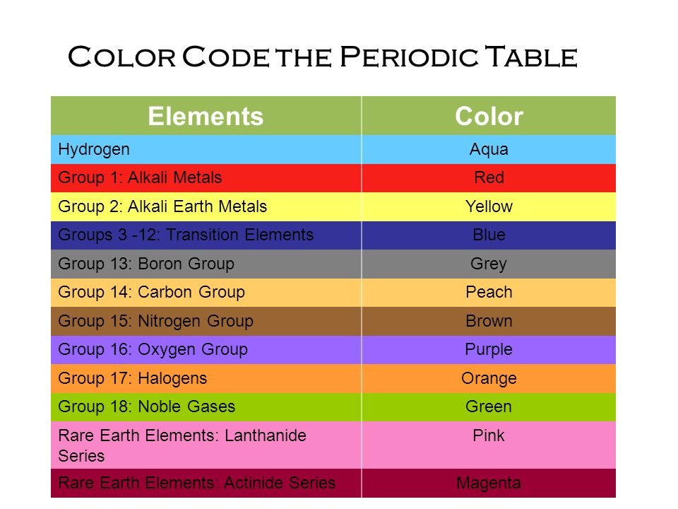Periodic table ppt video online download color code the periodic table urtaz Images