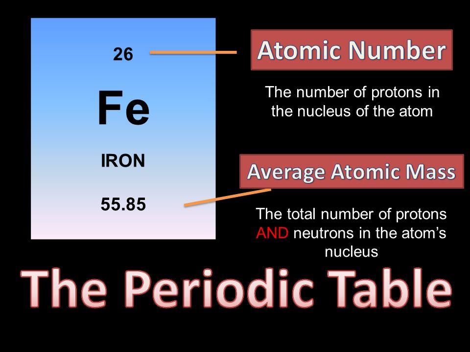 Atoms ppt download the periodic table fe atomic number average atomic mass 26 iron 5585 urtaz Images