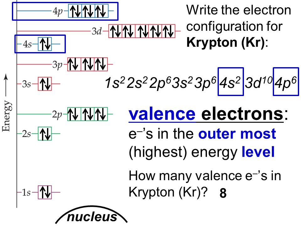 Electron Configuration And Orbital Diagram For Krypton Electrical