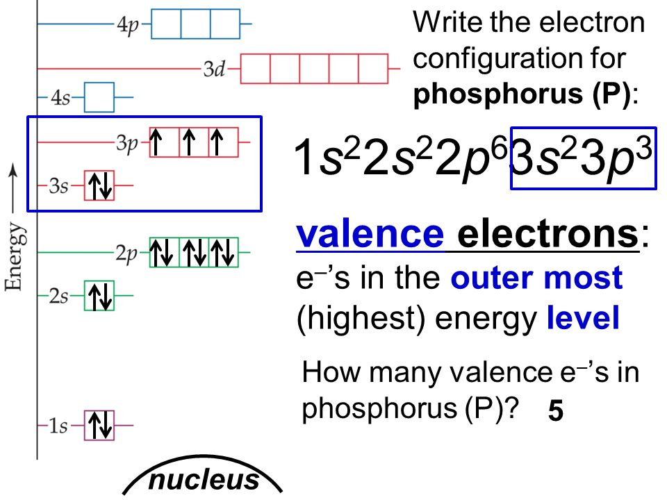 Diagram Of Electron Configuration Phosphorus Wiring Diagram