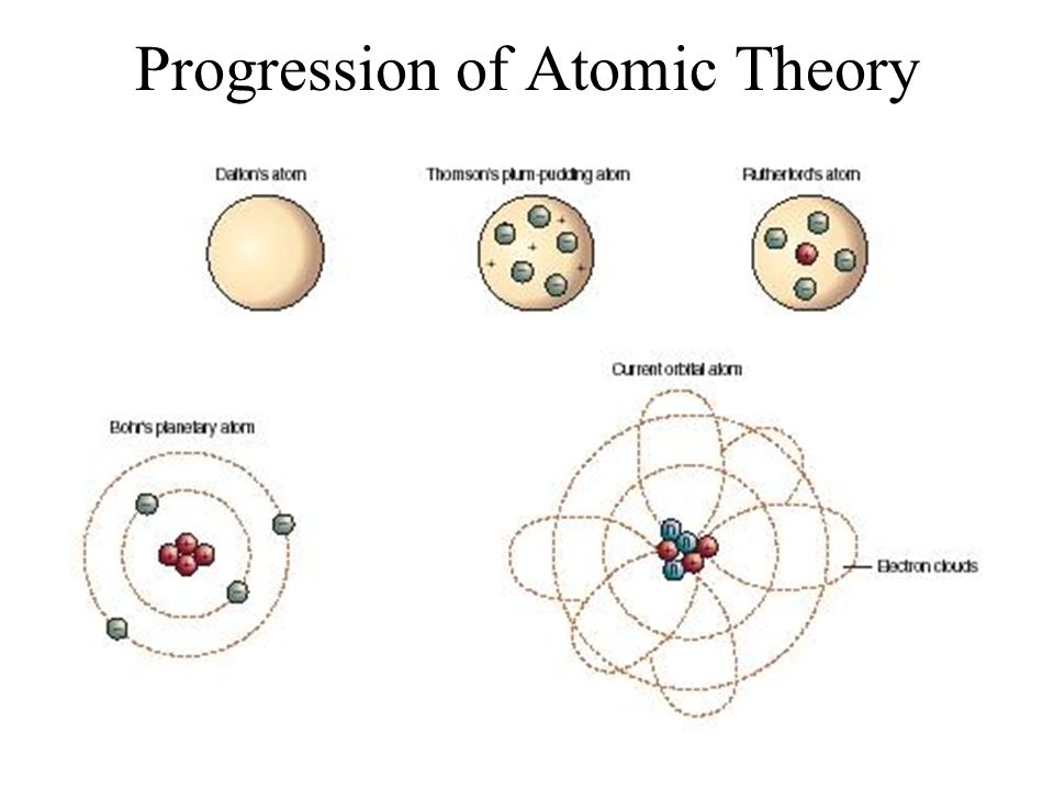 Quantum mechanical model of the atom ppt video online download 2 progression of atomic theory ccuart Gallery