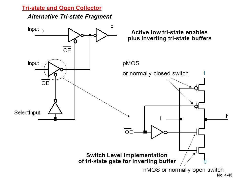 chapter 4 programmable and steering logic ppt video online downloadgate for inverting buffer nmos or normally open switch tri state and open collector