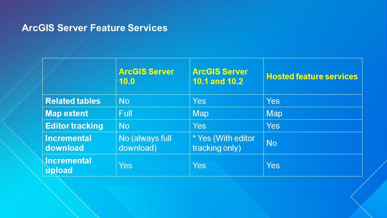 Arcgis Download
