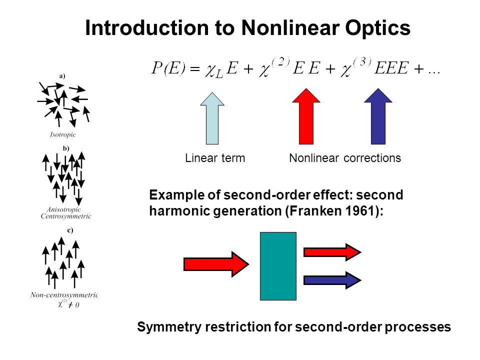 Image result for Nonlinear Optics pics