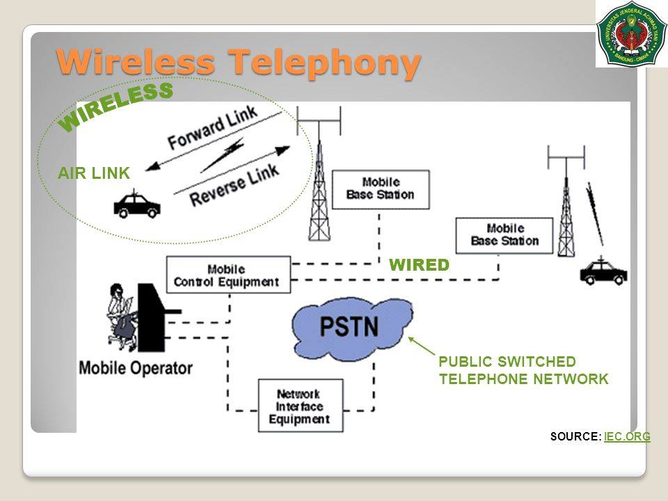 OVERVIEW OF WIRELESS TELEPHONY PDF DOWNLOAD