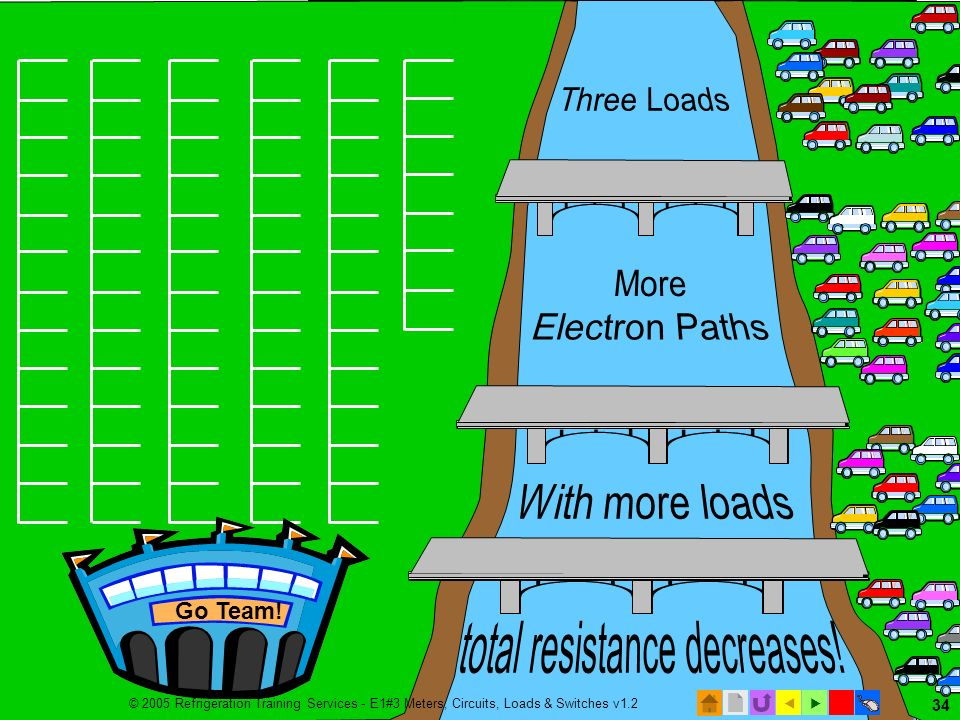 total resistance decreases!