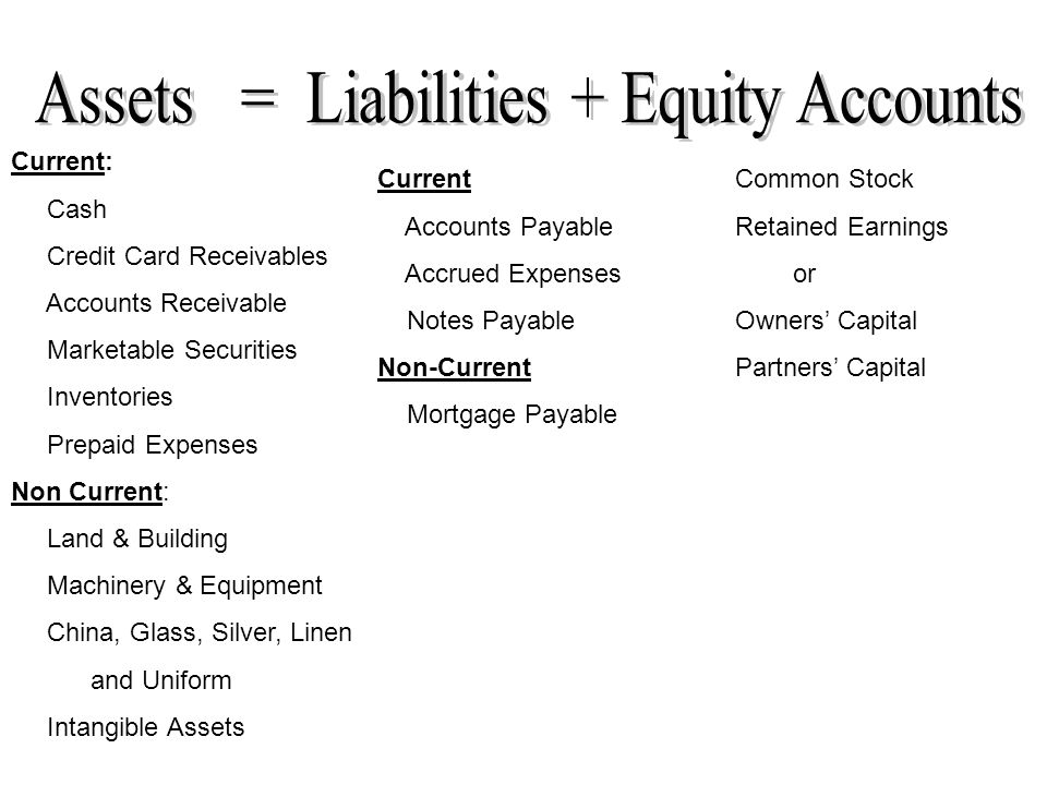 Assets Liabilities Equity Accounts