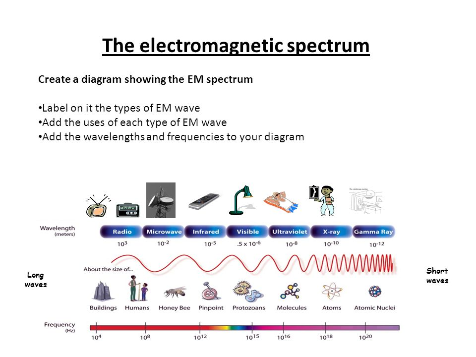 The+electromagnetic+spectrum waves (2) ppt video online download