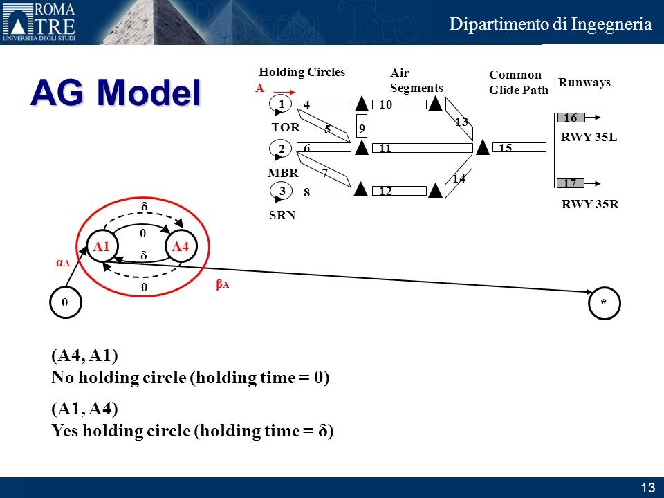 AG Model (A4, A1) No holding circle (holding time = 0) (A1, A4)